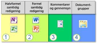 Spektret af dokumentsamarbejde