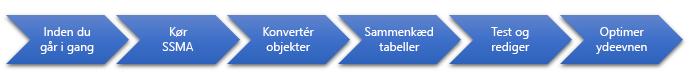 Faserne i databaseoverførsel til SQL Server