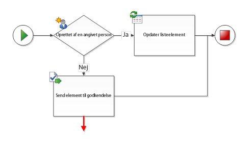 Forbindelsen skal være forbundet med to arbejdsprocesfigurer