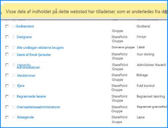 Skærmbillede af siden Webstedstilladelser på SharePoint Online. Meddelelseslinjen foroven er fremhævet for at vise, at den indikerer, at nogle af grupperne ikke nedarver tilladelser fra det overordnede websted
