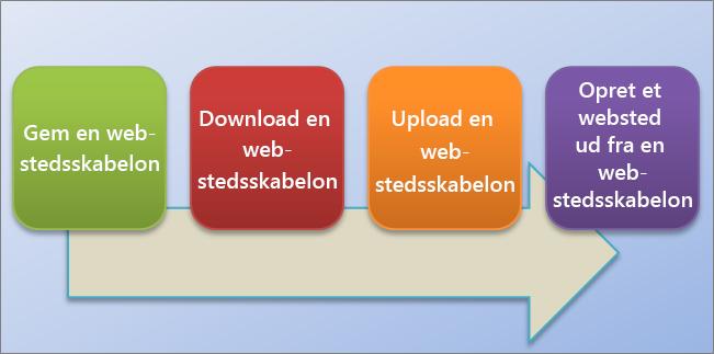 Dette rutediagram viser processen for at oprette og bruge webstedsskabeloner i SharePoint Online.