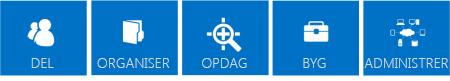 Serie af blå fliser, der skitserer de centrale søjler i SharePoint 2013-funktionerne, som er Del, Organiser, Find, Opret og Administrer.