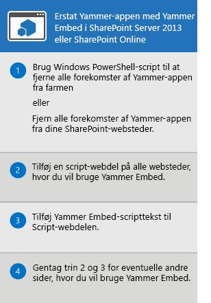Processen med udskiftning af Yammer-app til SharePoint Server 2013 og SharePoint Online