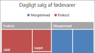 Billede af kategorien på øverste niveau i et træstrukturdiagram, der vises i et banner