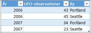 Eksempel på korrekt tabelformat