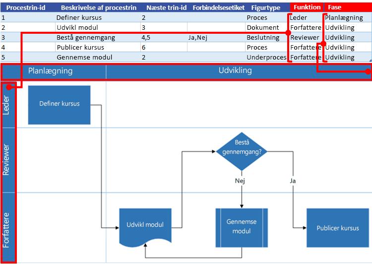 Interaktion mellem Excel-procesoversigt og Visio-rutediagram: Funktion og fase