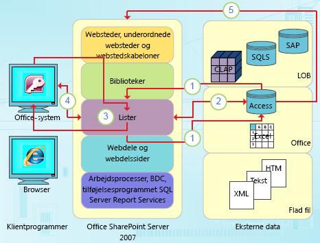 Datafokuserede integrationsadgangspunkter