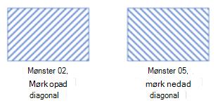 Figur mønstre, der ikke understøttes i Visio til internettet.