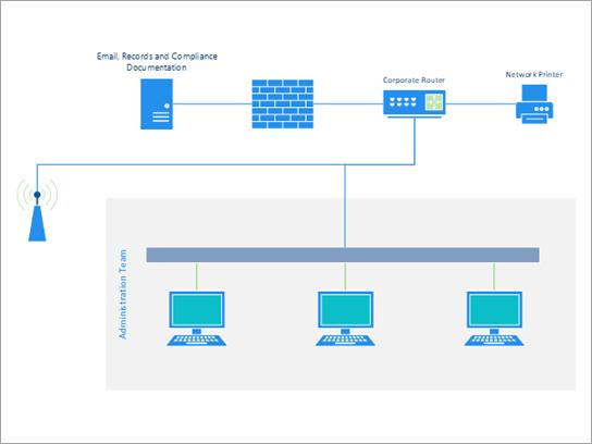 Standardnetværksskabelon, der viser et lille kontor eller teamets netværk.