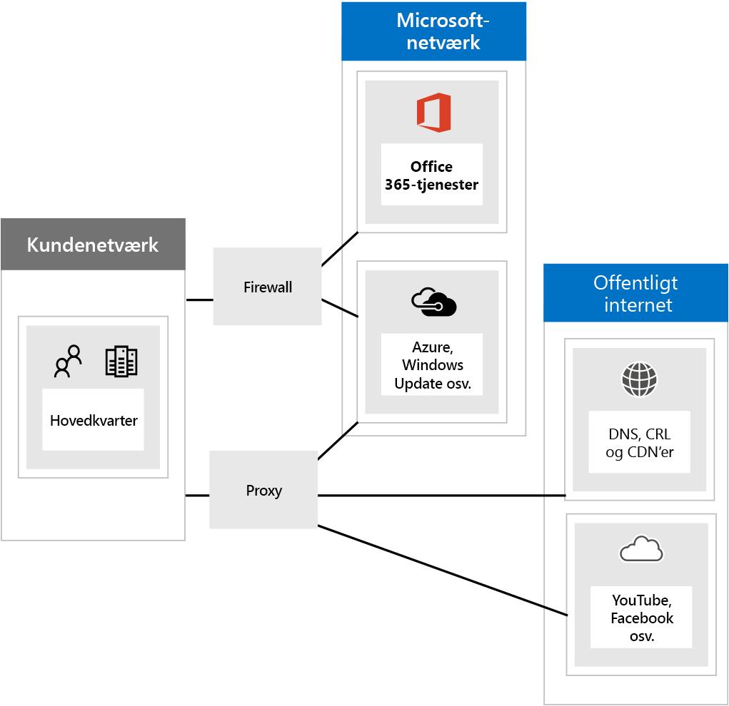 Opret forbindelse til Office 365 via firewalls og proxyer.