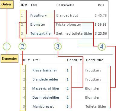 en oversigt over listerelationer