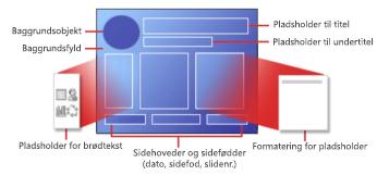Dele af en PowerPoint-slidelayout