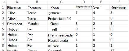 Insights kommunikationsaktivitetsdata i Excel