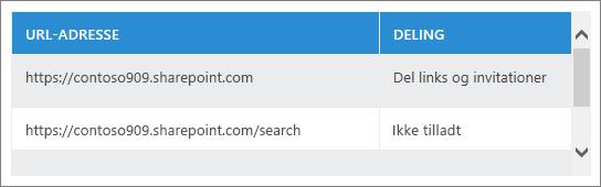Liste over delte webadresser
