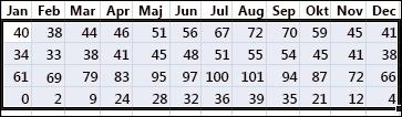 Eksempel på markerede data, der skal sorteres i Excel