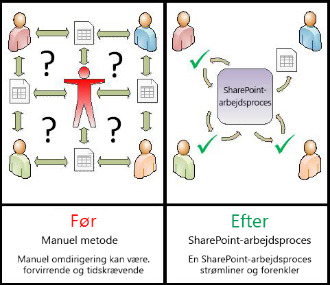 Sammenligning af manuel proces med automatiseret arbejdsproces