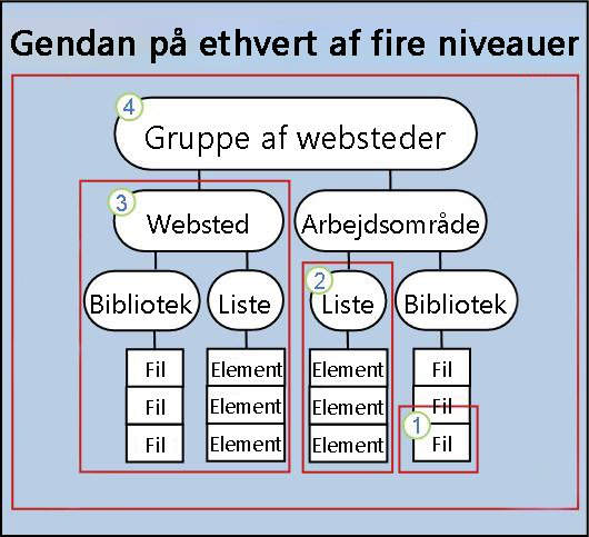 Gendanne element, liste, websted eller en gruppe af websteder