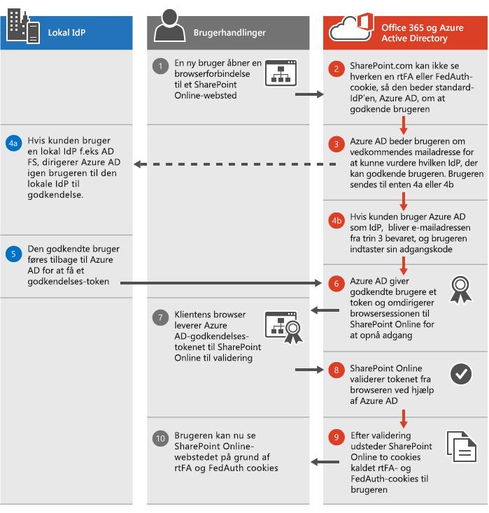 Godkendelsesproces i SharePoint Online