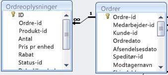 viser relation mellem to tabeller