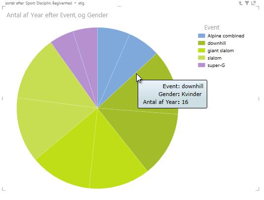 Peg på udsnittene i Power View-cirkeldiagrammet for at se flere oplysninger