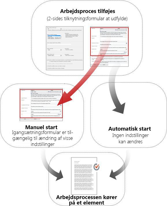 Formularer til manuel og automatisk start sammenlignet