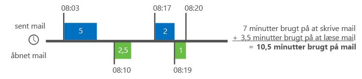 Eksempel på, hvordan Delve Analytics beregner mailtid