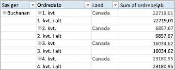 Pivottabel i tabuleret form