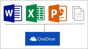Oversigt over at gemme, synkronisere og dele i OneDrive (privat)