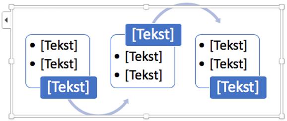Erstat tekst pladsholderne med trinnene i rutediagrammet.