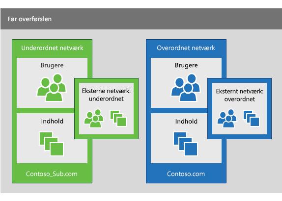 Et underordnet Yammer-netværk og et overordnet Yammer-netværk før udførelse af en overførsel for at samle brugerne fra det underordnede netværk i det overordnede netværk