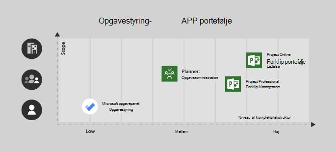 Microsoft to-do er god til et enkelt bruger-eller lavt kompleksitet-projekt, planner er perfekt til et team og en mellemstor kompleksitet, Project Professional til et team med medium/høj kompleksitet og Project online for Enterprise/komplekse projekter