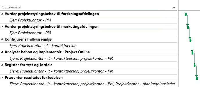 PMO-projektplan i Project Online