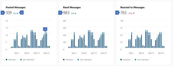 Skærmbillede, der viser indsigter på indholds aktivitet i et Yammer-community