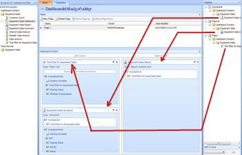 PerformancePoint-dashboard med pile, der viser, at elementer er blevet flyttet til dashboardzoner