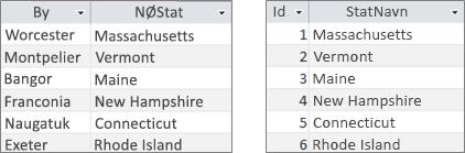 OpSlagsfelt tabeller