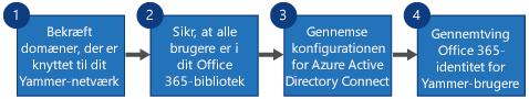 Rutediagram med fire trin til udskiftning af Yammer SSO og Yammer DSync med Office 365-logon til Yammer og Azure Active Directory Connect.