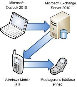 Opret forbindelse mellem telefon og Exchange Server