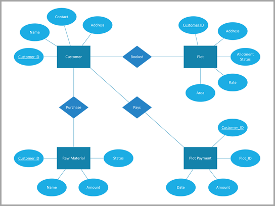 Chens diagram over en organisation til administration af bygninger.