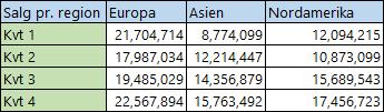 Regionale data i kolonner