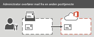 En administrator udfører en IMAP-overførsel til Office 365. Alle mails, men ikke kontakter eller kalenderoplysninger, kan overføres for hver postkasse.