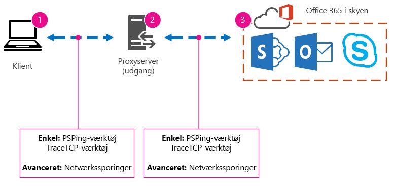 Standardnetværk med klient, proxy og sky, og værktøjsforslagene PSPing, TraceTCP og netværkssporing.