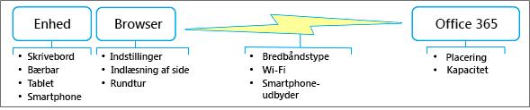Faktorer for netværkshastighed