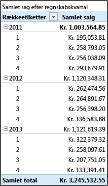 Pivottabel med samlet salg efter regnskabskvartal