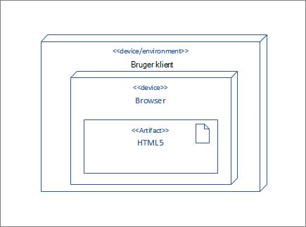 UserClient node, der indeholder Browser node, som indeholder HTML5 genstand