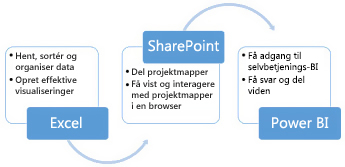 Excel, SharePoint og Power BI