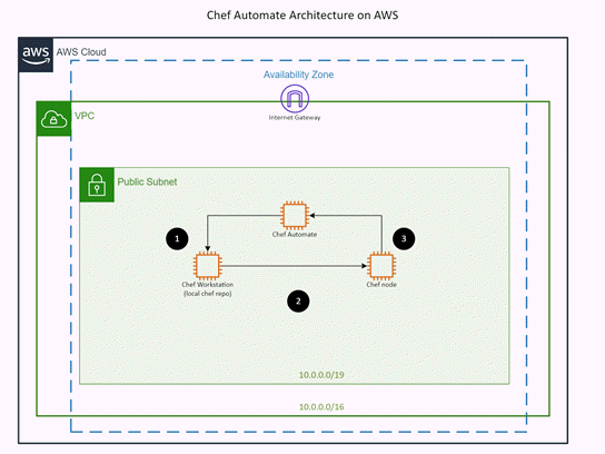 Skabelon til AWS: Chef Automate Architecture