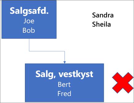 Diagrammet viser en boks med angivelsen Sales Dept, og som indeholder navnene Joe og Bob og er forbundet med en boks nedenunder den med angivelsen West Coast Sales med navnene Bert og Fred. Ud for boksen ses et rødt X. Navnene Sandra og Sheila er anført øverst til højre i diagrammet.