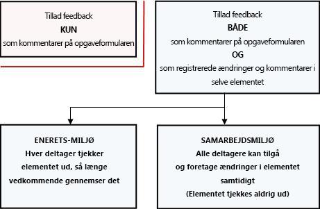Forskellige måder at tillade og give feedback på