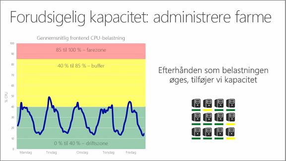 Diagram, der viser skønnet kapacitet: administration af farme