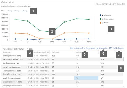 Aktivitetsrapport i Office 365